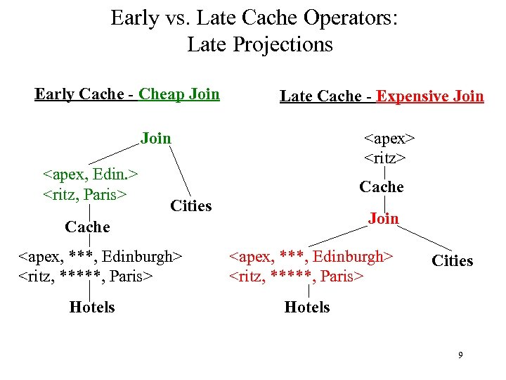 Early vs. Late Cache Operators: Late Projections Early Cache - Cheap Join Late Cache