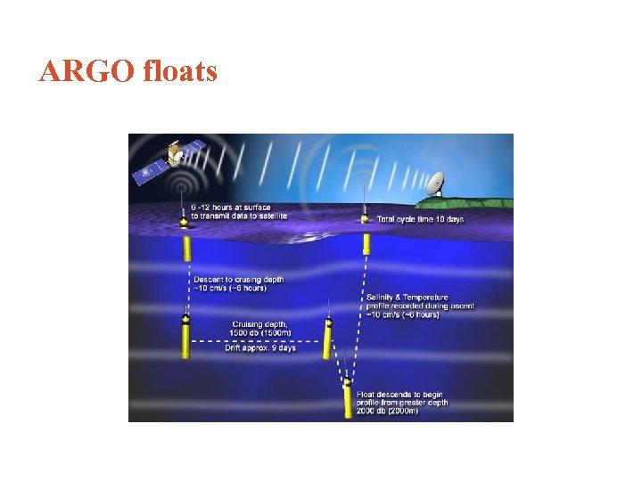ARGO floats Буи АРГО