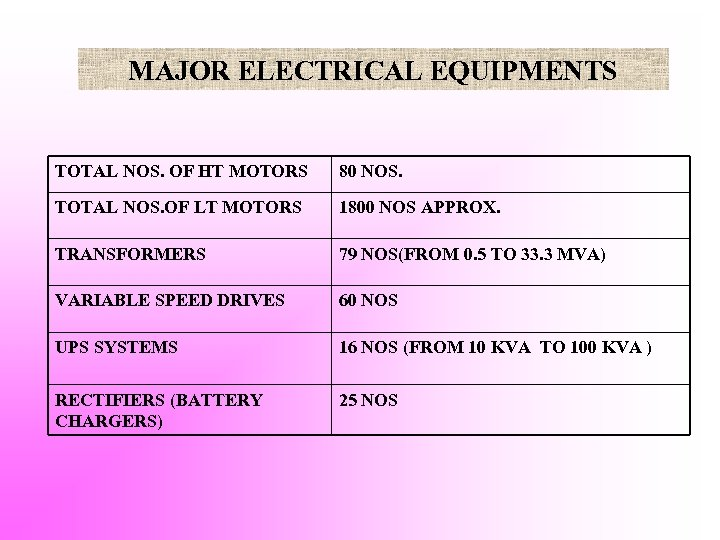 MAJOR ELECTRICAL EQUIPMENTS TOTAL NOS. OF HT MOTORS 80 NOS. TOTAL NOS. OF LT
