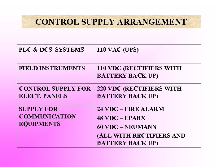 CONTROL SUPPLY ARRANGEMENT PLC & DCS SYSTEMS 110 VAC (UPS) FIELD INSTRUMENTS 110 VDC