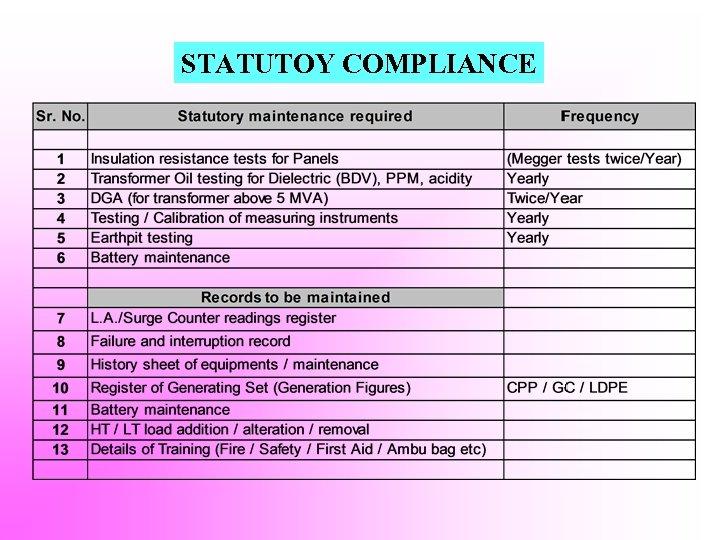 STATUTOY COMPLIANCE