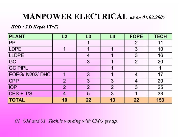 MANPOWER ELECTRICAL as on 01. 02. 2007 HOD : S D Hegde VP(E) 01