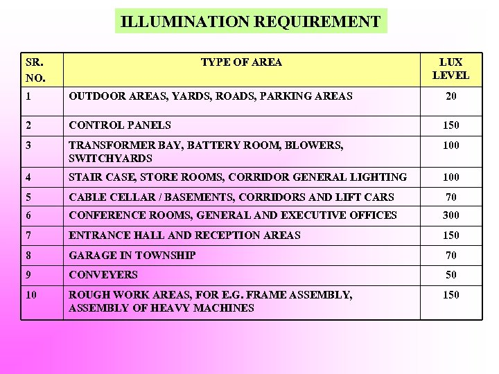 ILLUMINATION REQUIREMENT SR. NO. TYPE OF AREA LUX LEVEL 1 OUTDOOR AREAS, YARDS, ROADS,