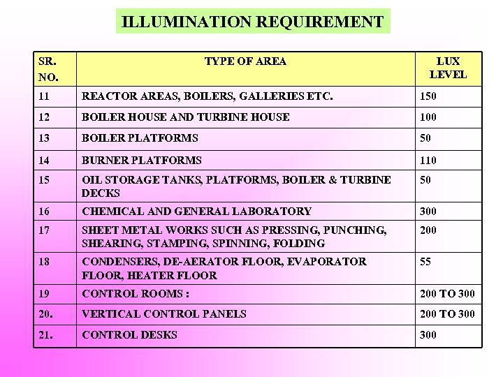 ILLUMINATION REQUIREMENT SR. NO. TYPE OF AREA LUX LEVEL 11 REACTOR AREAS, BOILERS, GALLERIES