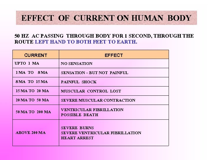 EFFECT OF CURRENT ON HUMAN BODY 50 HZ AC PASSING THROUGH BODY FOR 1