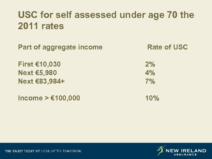 USC for self assessed under age 70 the 2011 rates Part of aggregate income