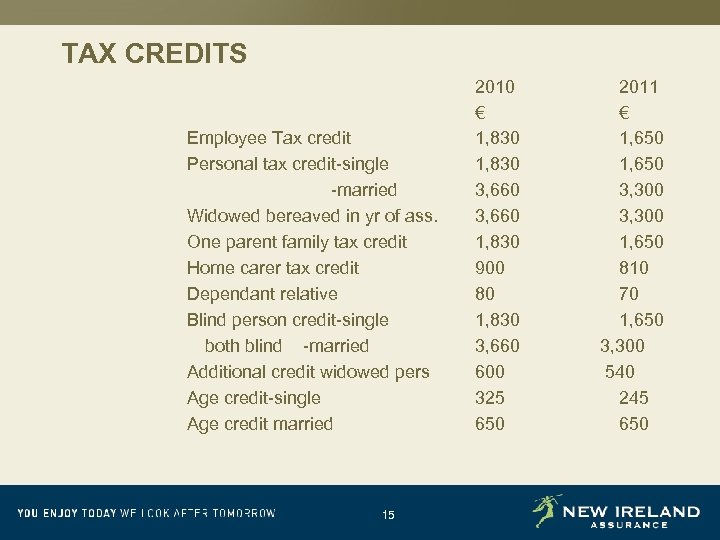 TAX CREDITS Employee Tax credit Personal tax credit-single -married Widowed bereaved in yr of