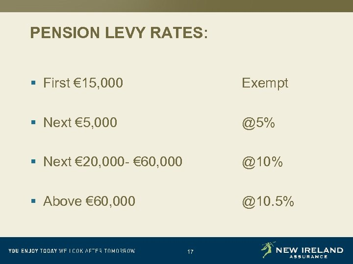 PENSION LEVY RATES: § First € 15, 000 Exempt § Next € 5, 000
