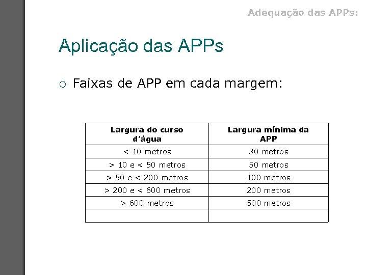 Adequação das APPs: Aplicação das APPs ¡ Faixas de APP em cada margem: Largura