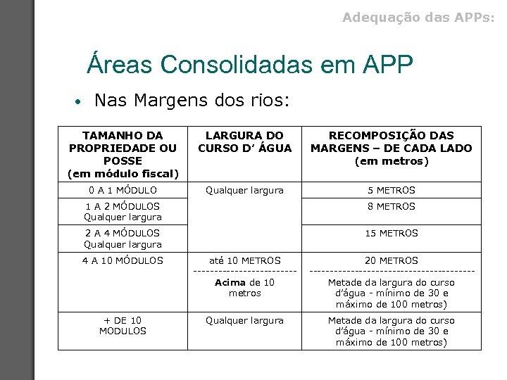 Adequação das APPs: Áreas Consolidadas em APP • Nas Margens dos rios: TAMANHO DA