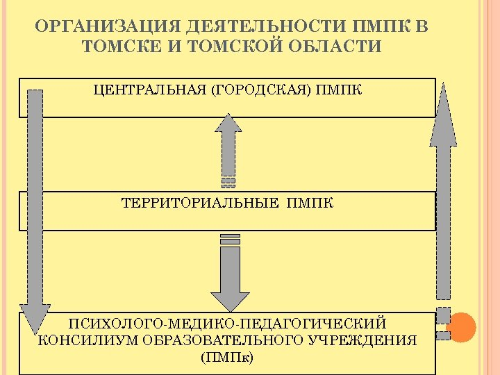 ОРГАНИЗАЦИЯ ДЕЯТЕЛЬНОСТИ ПМПК В ТОМСКЕ И ТОМСКОЙ ОБЛАСТИ ЦЕНТРАЛЬНАЯ (ГОРОДСКАЯ) ПМПК ТЕРРИТОРИАЛЬНЫЕ ПМПК ПСИХОЛОГО-МЕДИКО-ПЕДАГОГИЧЕСКИЙ