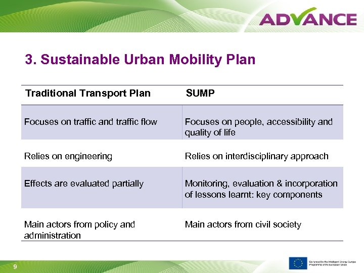 3. Sustainable Urban Mobility Plan Traditional Transport Plan Focuses on traffic and traffic flow