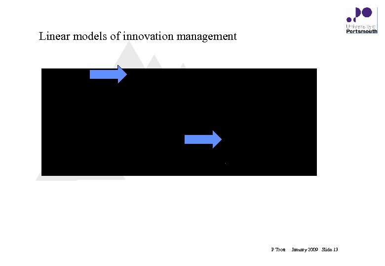 Linear models of innovation management innovation P Trott January 2009 Slide 13