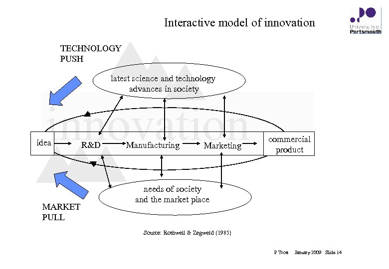 Interactive model of innovation TECHNOLOGY PUSH latest science and technology advances in society innovation