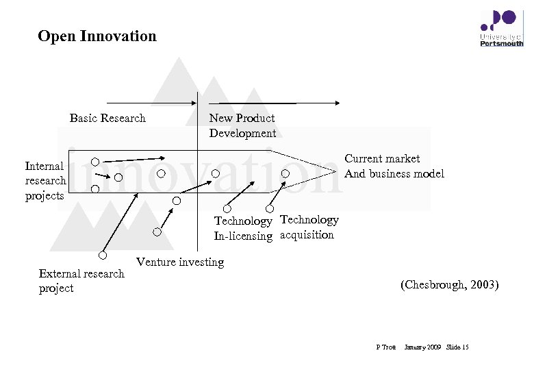 Open Innovation Basic Research New Product Development innovation Internal research projects Current market And