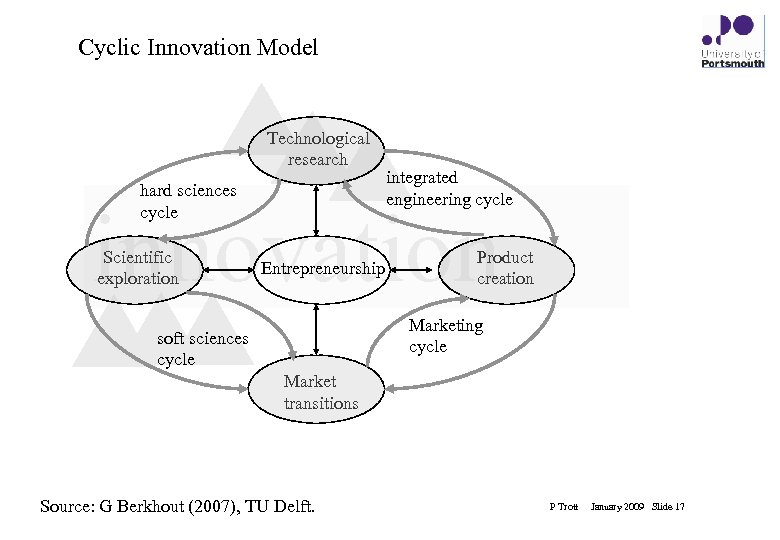 Cyclic Innovation Model Technological research hard sciences cycle integrated engineering cycle innovation Scientific exploration