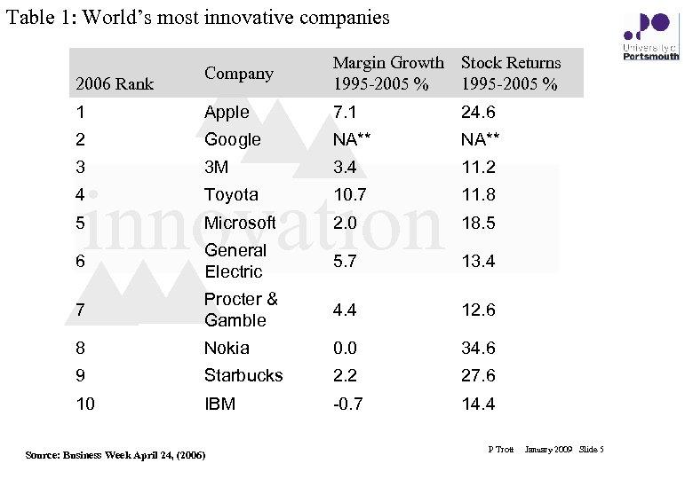 Table 1: World's most innovative companies Company Margin Growth Stock Returns 1995 -2005 %