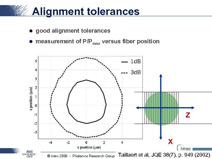 Alignment tolerances l good alignment tolerances l measurement of P/Pmax versus fiber position Z