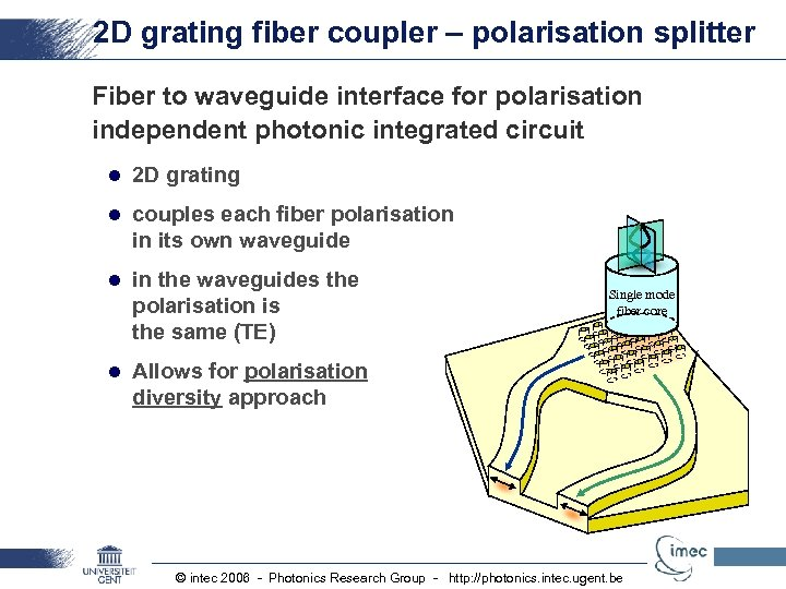 2 D grating fiber coupler – polarisation splitter Fiber to waveguide interface for polarisation