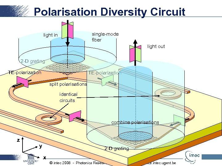 Polarisation Diversity Circuit single-mode fiber light in light out 2 -D grating TE-polarization split
