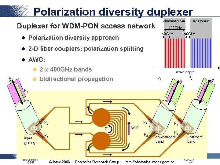 Polarization diversity duplexer downstream Duplexer for WDM-PON access network 400 GHz 50 GHz l