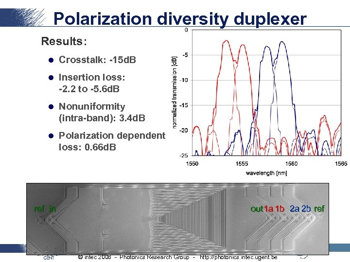 Polarization diversity duplexer Results: l Crosstalk: -15 d. B l Insertion loss: -2. 2