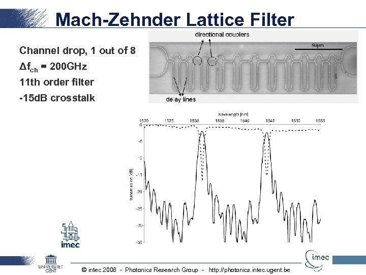 Mach-Zehnder Lattice Filter Channel drop, 1 out of 8 Δfch = 200 GHz 11