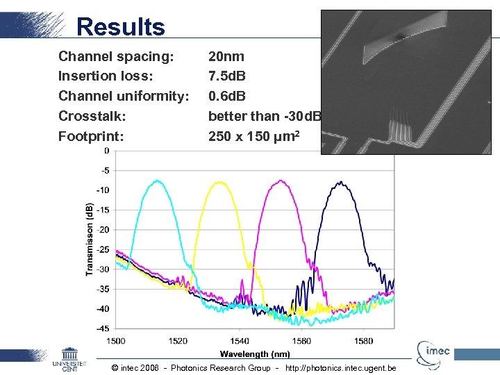 Results Channel spacing: Insertion loss: Channel uniformity: Crosstalk: Footprint: 20 nm 7. 5 d.