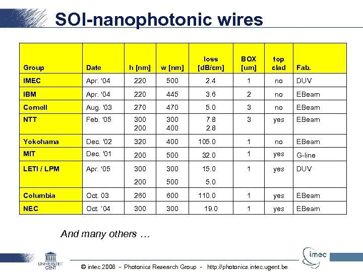 SOI-nanophotonic wires Group Date IMEC loss [d. B/cm] BOX [um] top clad Fab. h