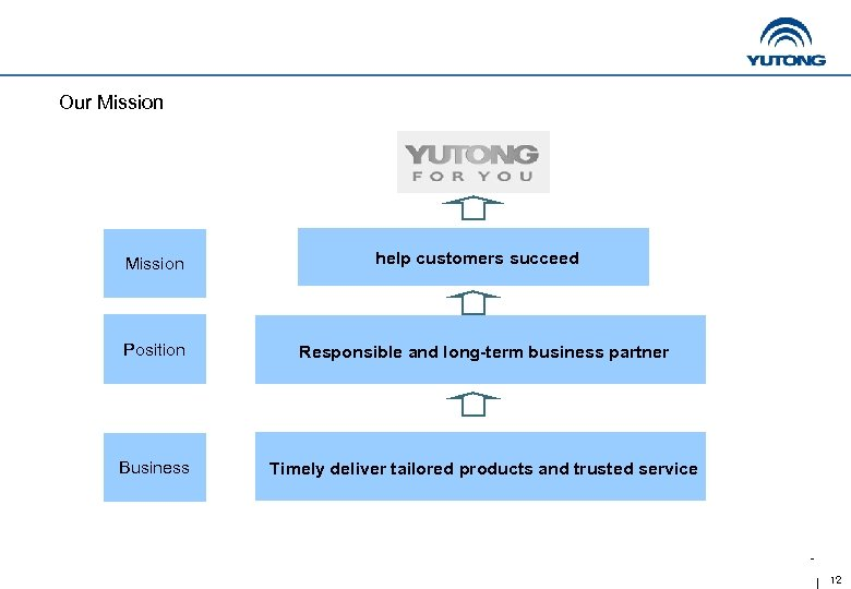 Our Mission help customers succeed Position Responsible and long-term business partner Business Timely deliver