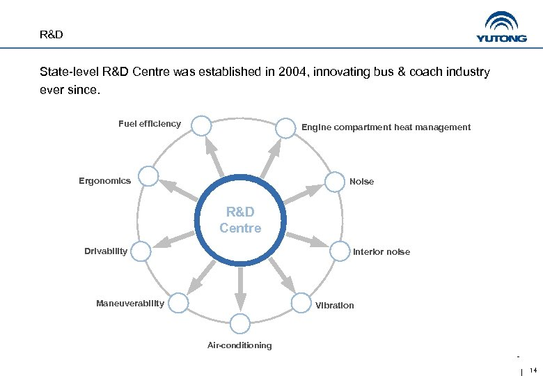 R&D State-level R&D Centre was established in 2004, innovating bus & coach industry ever