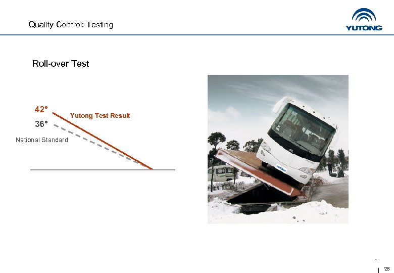 Quality Control: Testing Roll-over Test 42° 36° Yutong Test Result National Standard 28
