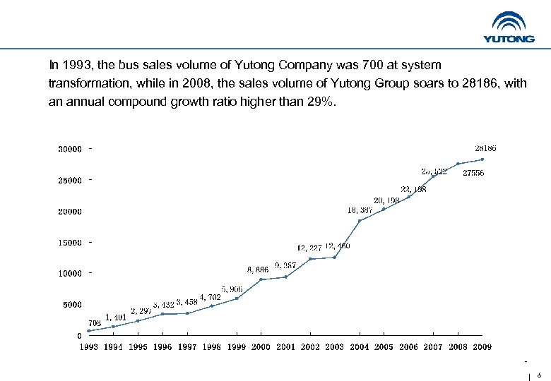 In 1993, the bus sales volume of Yutong Company was 700 at system transformation,