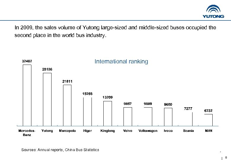 In 2009, the sales volume of Yutong large-sized and middle-sized buses occupied the second
