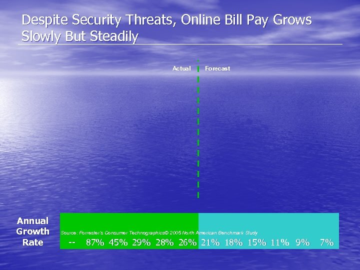 Despite Security Threats, Online Bill Pay Grows Slowly But Steadily Actual Annual Growth Rate