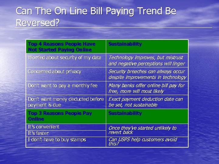 Can The On Line Bill Paying Trend Be Reversed? Top 4 Reasons People Have