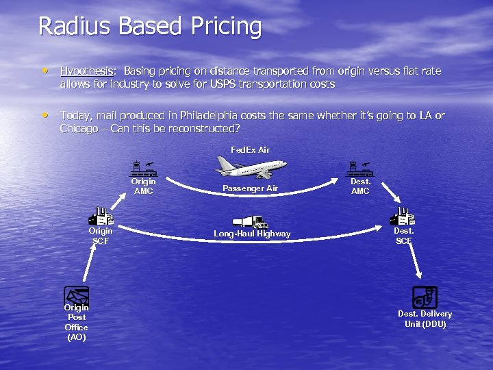 Radius Based Pricing • Hypothesis: Basing pricing on distance transported from origin versus flat