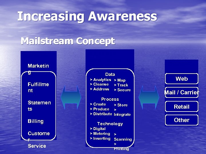 Increasing Awareness Mailstream Concept Business Processes: Marketin g Fulfillme nt Statemen ts Billing Custome