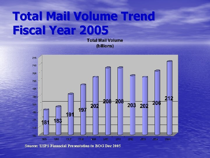 Total Mail Volume Trend Fiscal Year 2005 Source: USPS Financial Presentation to BOG Dec