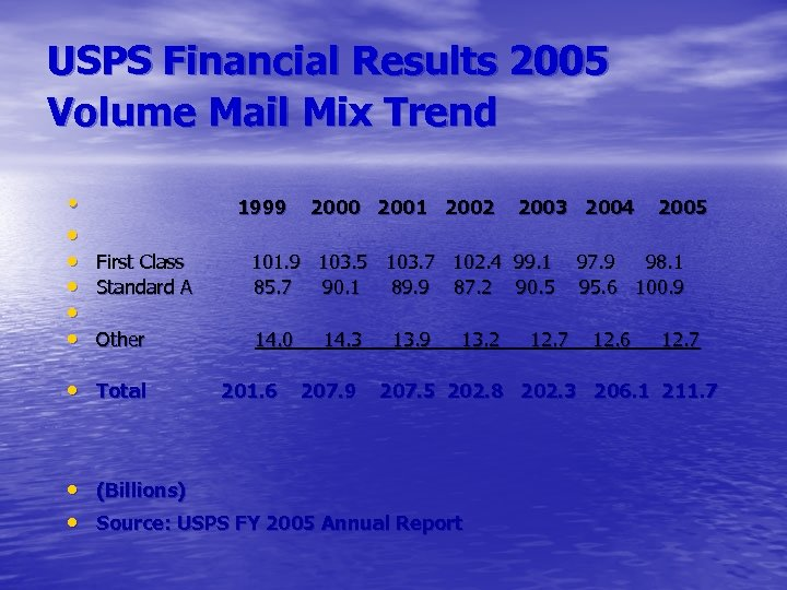 USPS Financial Results 2005 Volume Mail Mix Trend • • • First Class •