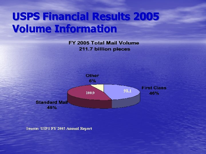 USPS Financial Results 2005 Volume Information 100. 9 Source: USPS FY 2005 Annual Report