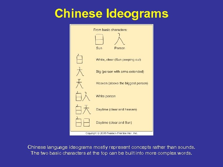 Chinese Ideograms Chinese language ideograms mostly represent concepts rather than sounds. The two basic