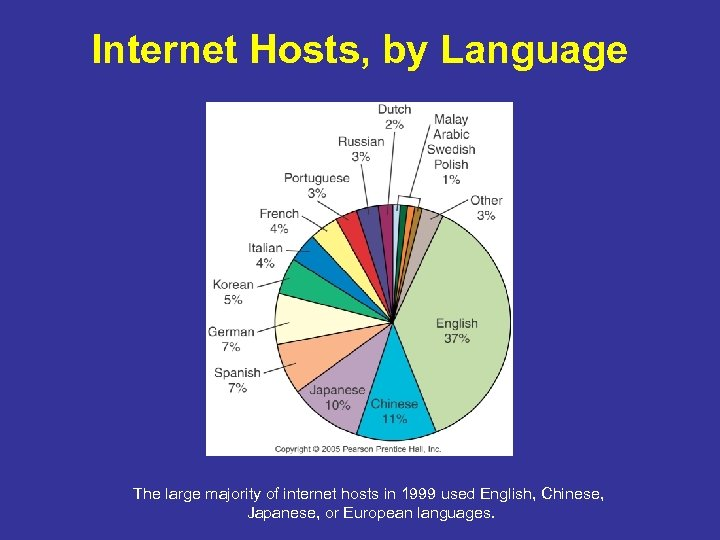 Internet Hosts, by Language The large majority of internet hosts in 1999 used English,