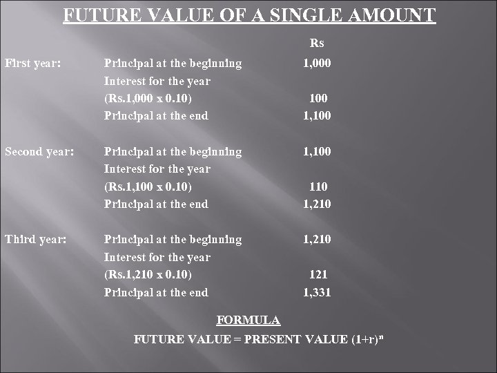 FUTURE VALUE OF A SINGLE AMOUNT Rs First year: Principal at the beginning