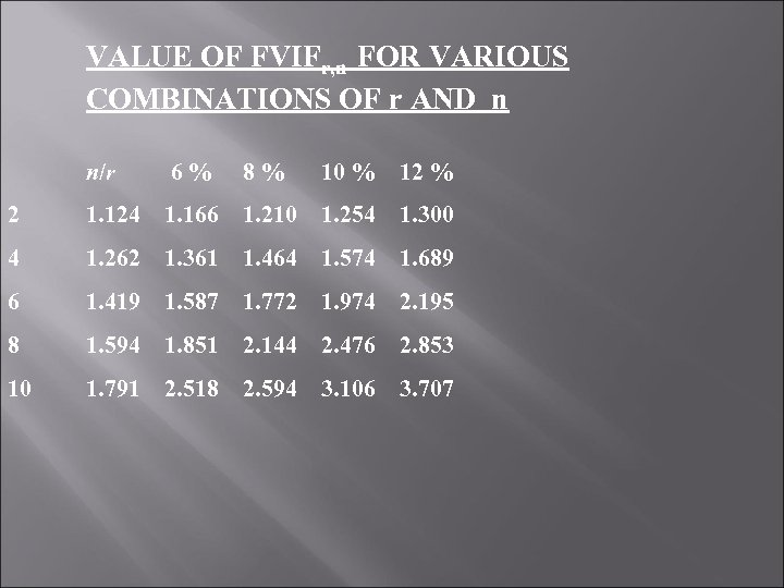 VALUE OF FVIFr, n FOR VARIOUS COMBINATIONS OF r AND n n/r 6