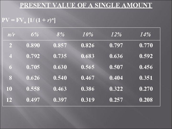 PRESENT VALUE OF A SINGLE AMOUNT PV = FVn [1/ (1 + r)n] n/r