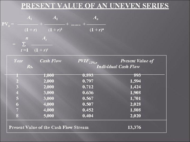 PRESENT VALUE OF AN UNEVEN SERIES A 1 A 2 An PVn = +