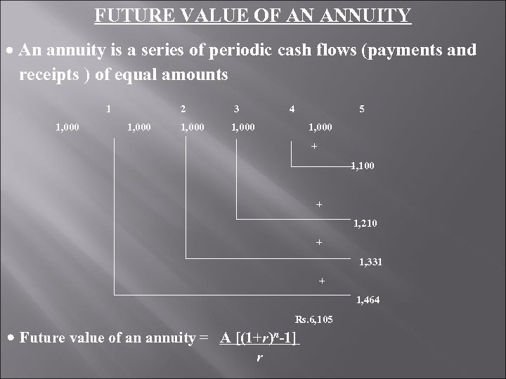 FUTURE VALUE OF AN ANNUITY An annuity is a series of periodic cash flows
