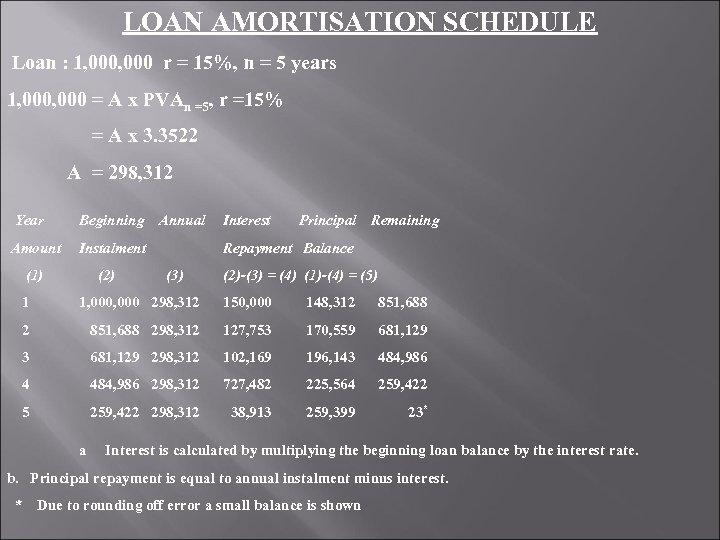 LOAN AMORTISATION SCHEDULE Loan : 1, 000 r = 15%, n = 5 years