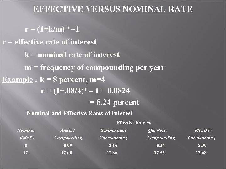 EFFECTIVE VERSUS NOMINAL RATE r = (1+k/m)m – 1 r = effective rate of